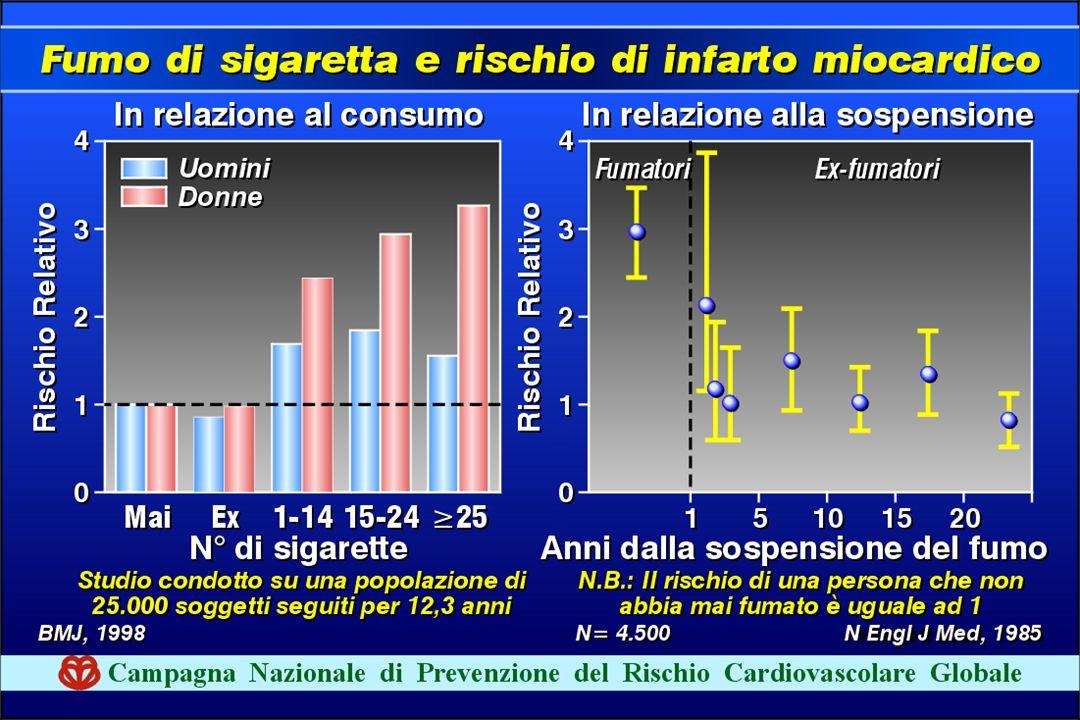 La sospensione del fumo di sigarette si associa a una riduzioen del RCV dopo circa 2 anni