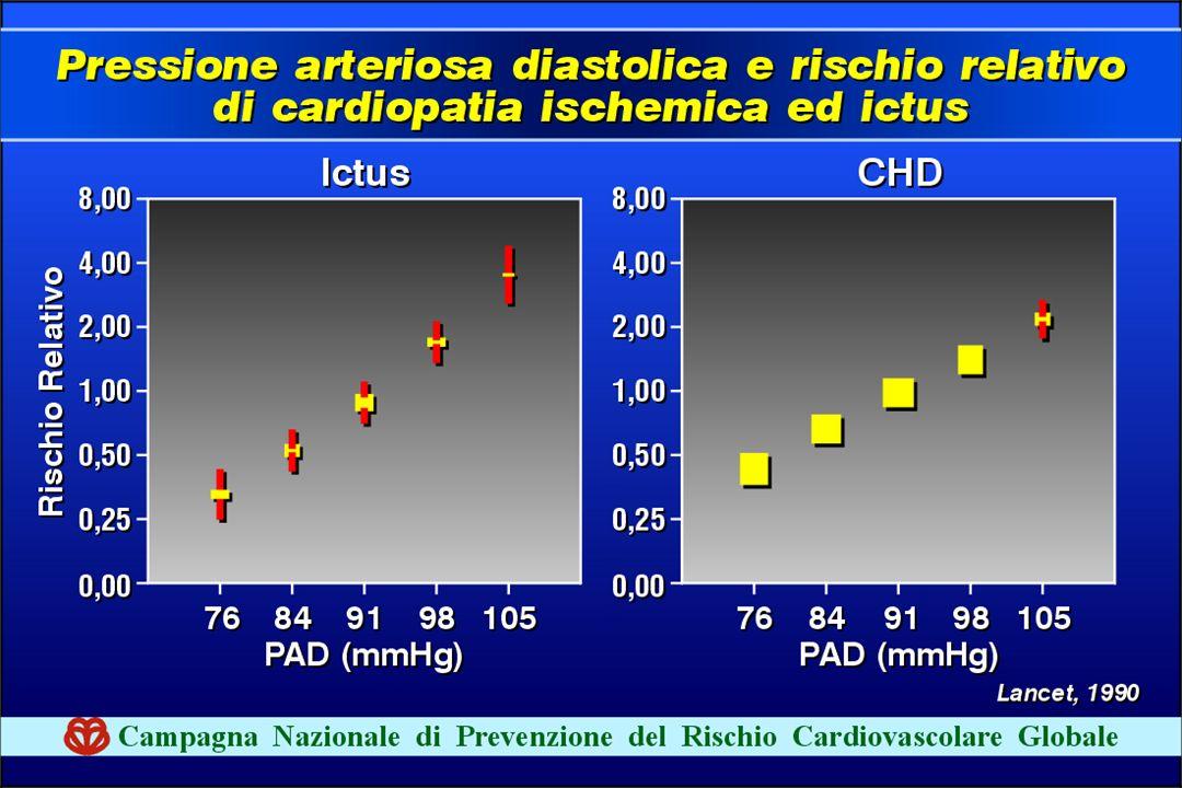 Anche i valori di ipertensione arteriosa si correlano in modo diretto e senza valore soglia con il RCV cerebrale e coronarico