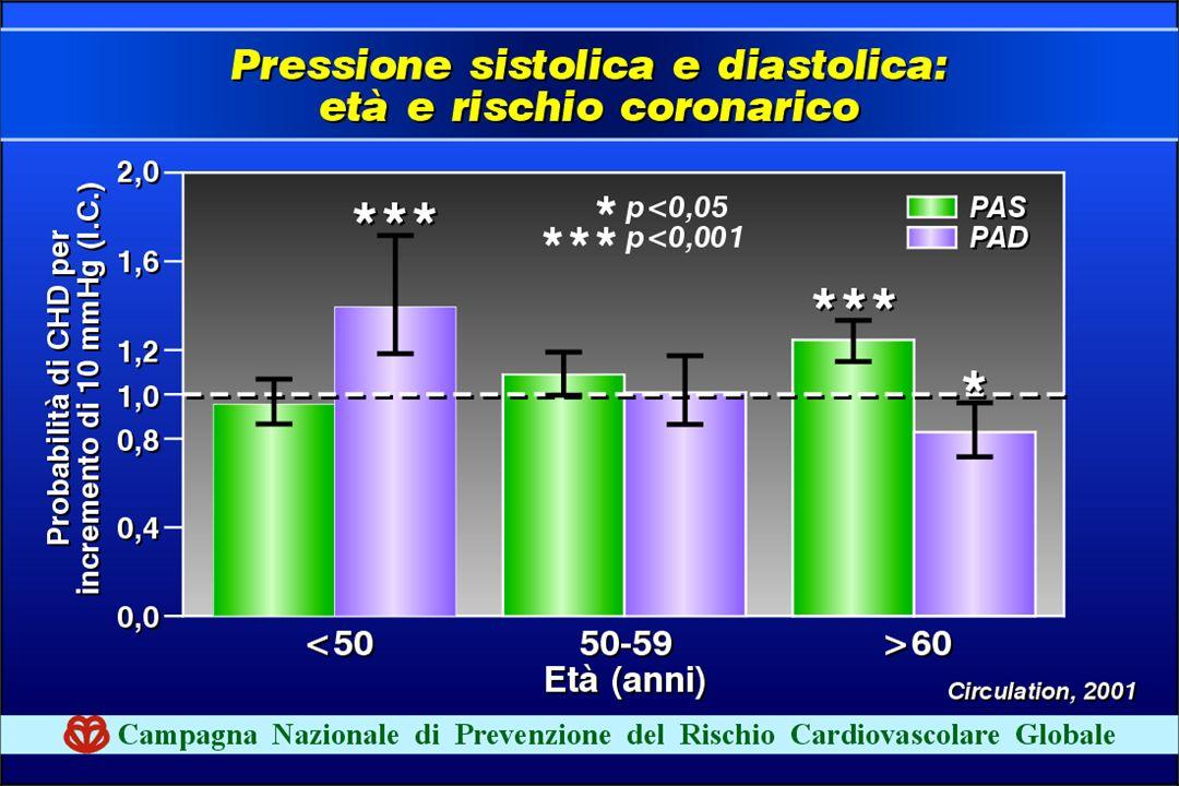 Al di sotto dei 50 anni la PAD è maggior predittore di rischio,sopra i 60 anni è più a rischio un aumento della PAS: sul piano preventivo, quindi è auspicabile differenziare l'intervento nelle due fasce di età