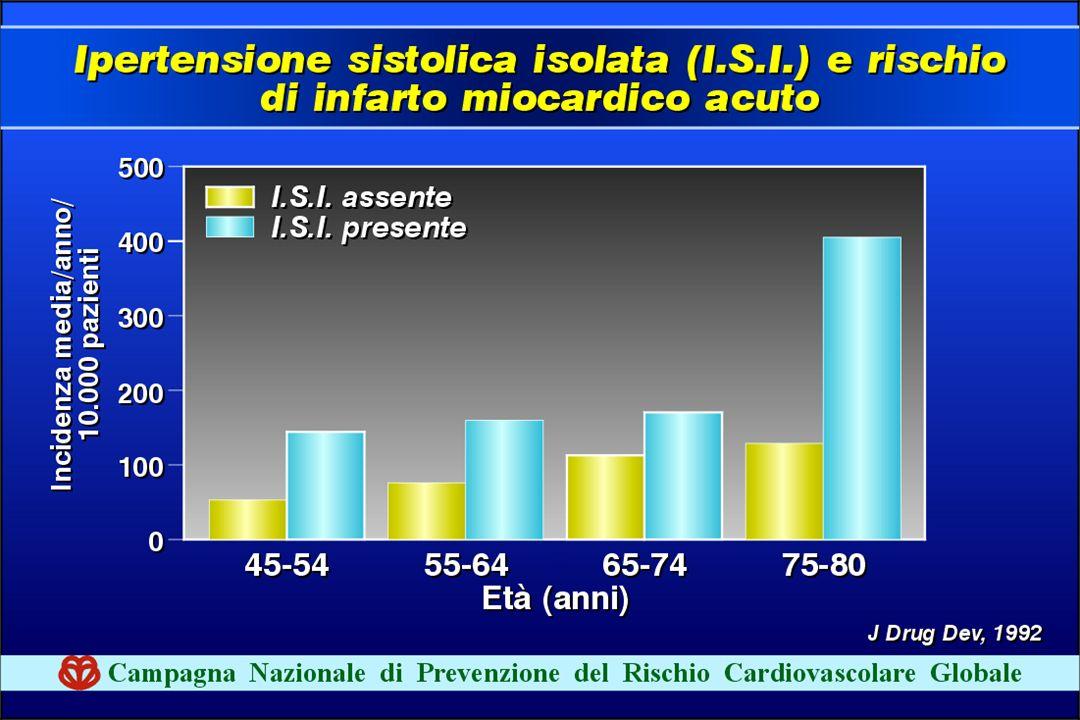 L'ipertensione sistolica isolata crea rischi maggiori negli anziani