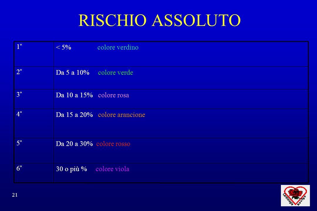 RISCHIO ASSOLUTO 30 o più % colore viola 6° Da 20 a 30% colore rosso