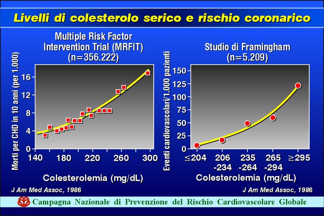 Sul piano epidemiologico la correlazione tra livelli di colesterolo e rischio di eventi cardiovasoclari è lineare e non esiste un valore soglia