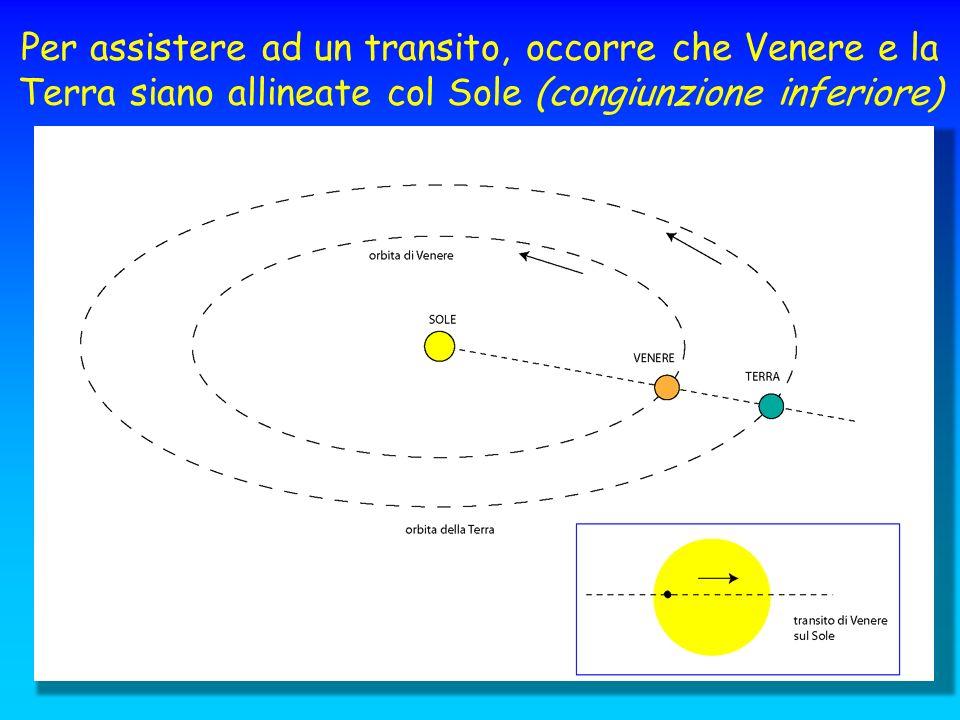 Per assistere ad un transito, occorre che Venere e la Terra siano allineate col Sole (congiunzione inferiore)