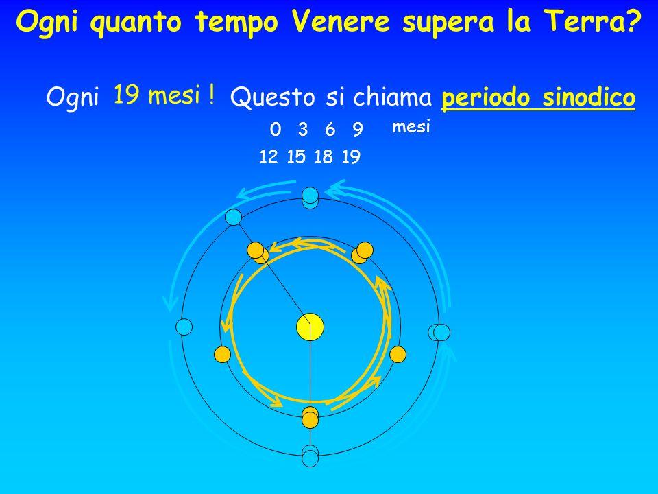Ogni quanto tempo Venere supera la Terra