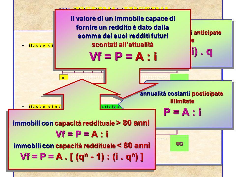 Vf = P = A : i ∞ ∞ P = (A : i) . q P = A : i Vf = P = A : i