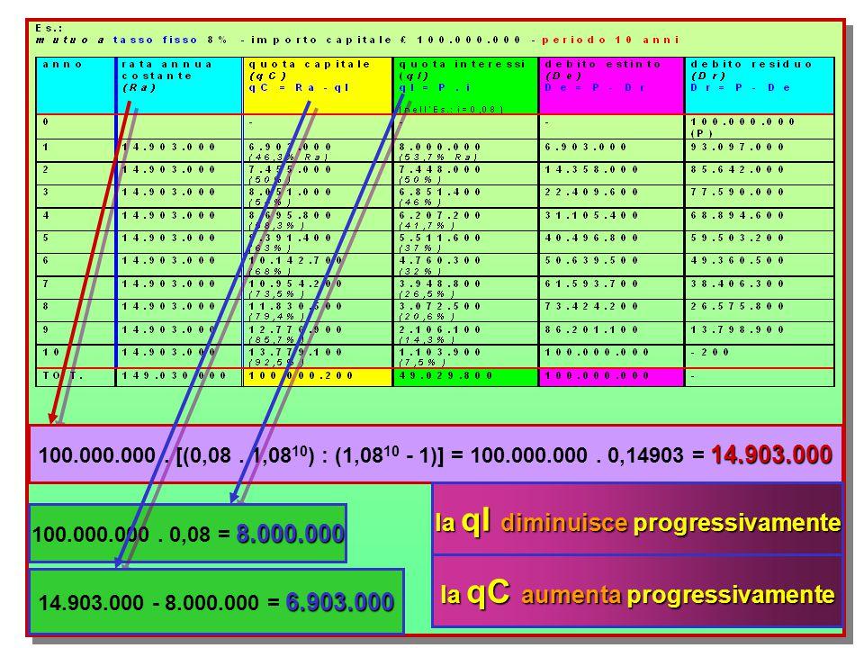 la qI diminuisce progressivamente la qC aumenta progressivamente