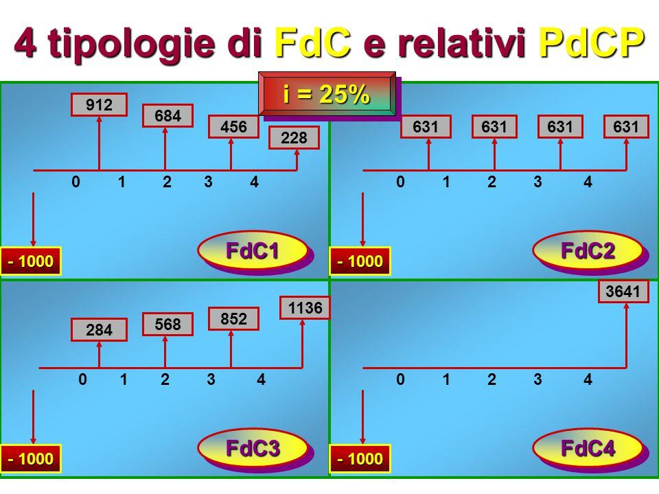 4 tipologie di FdC e relativi PdCP