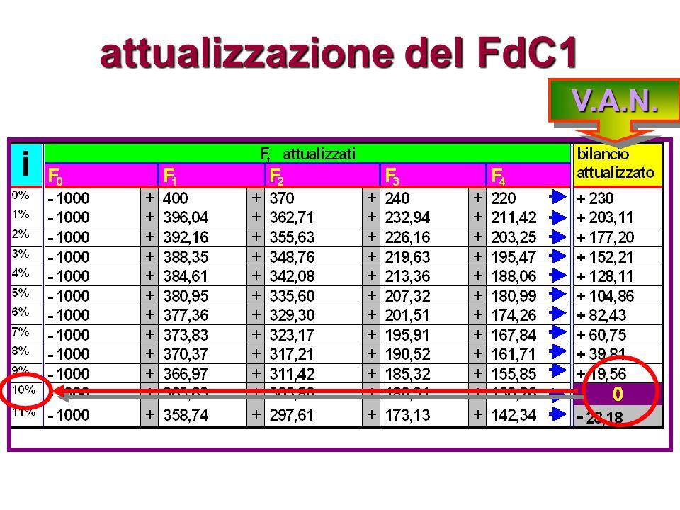 attualizzazione del FdC1