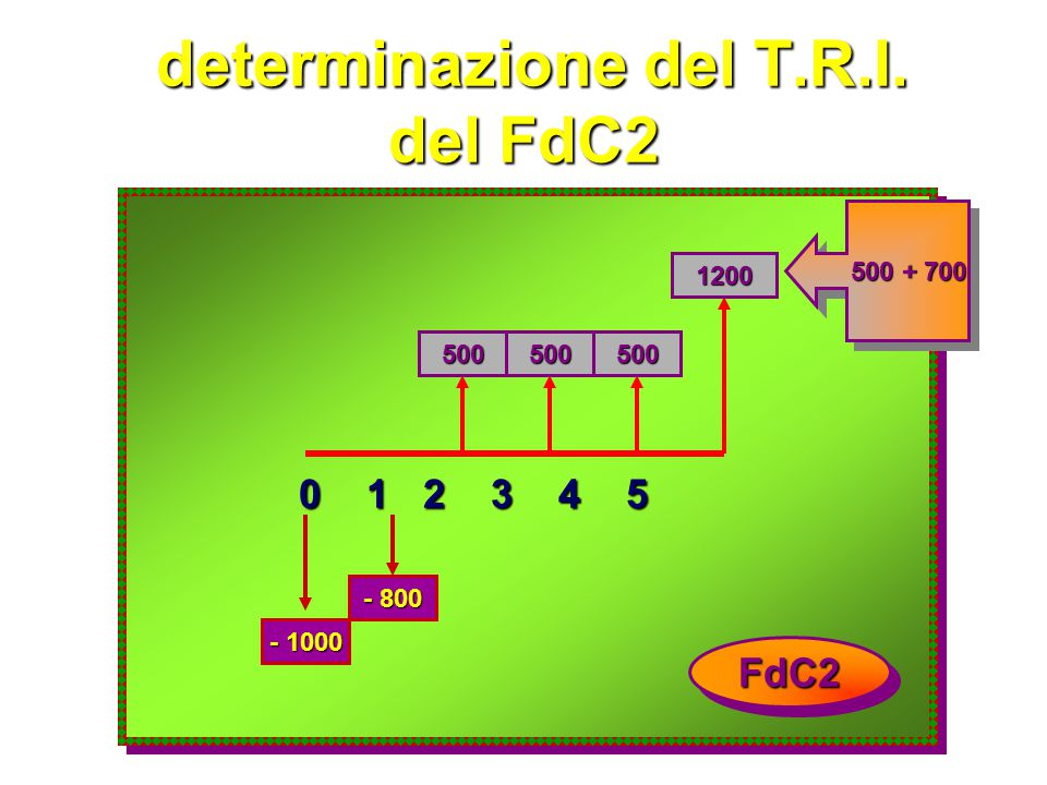 determinazione del T.R.I. del FdC2