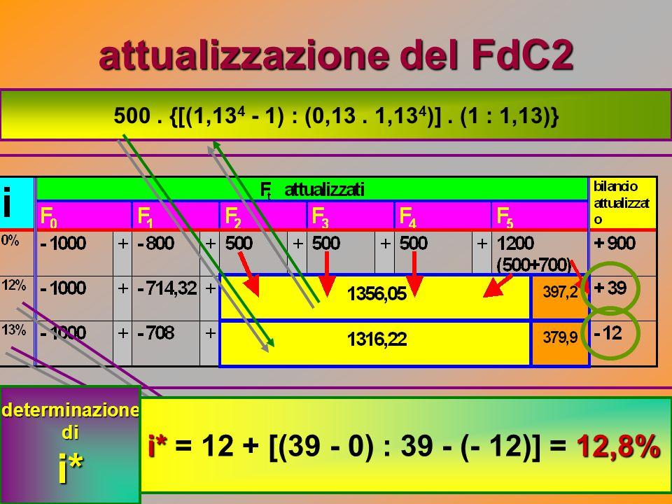 attualizzazione del FdC2