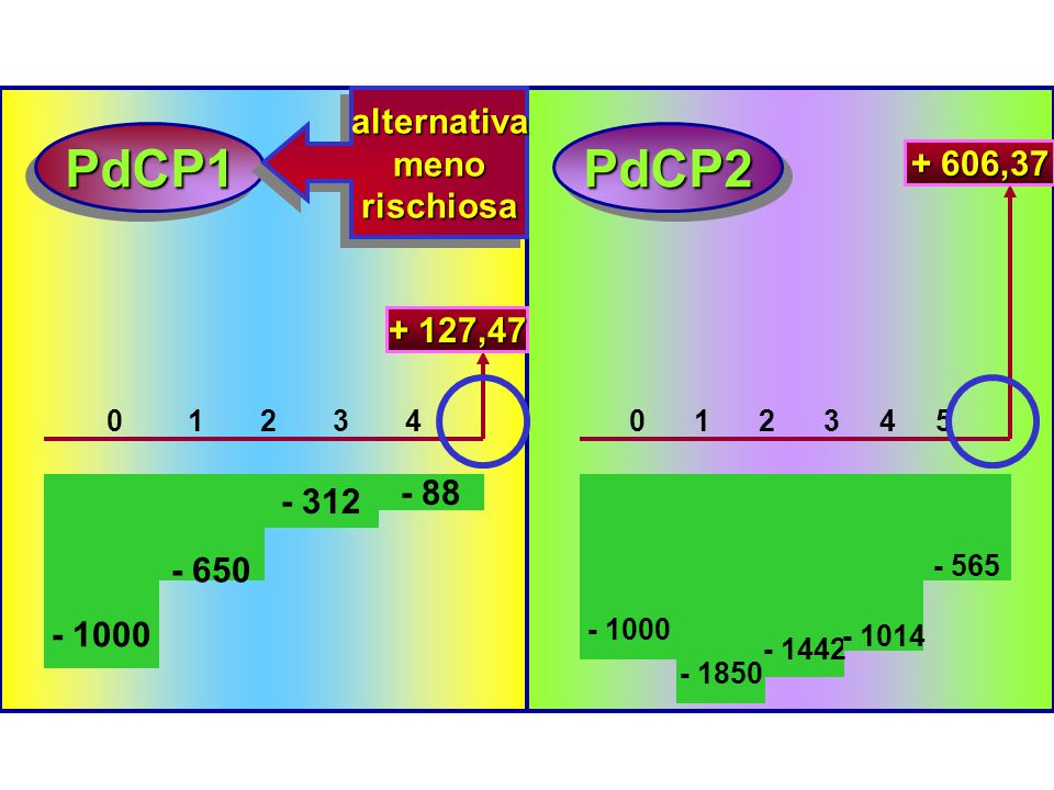 PdCP1 PdCP2 alternativa meno rischiosa + 606,37 + 127,47 - 88 - 312