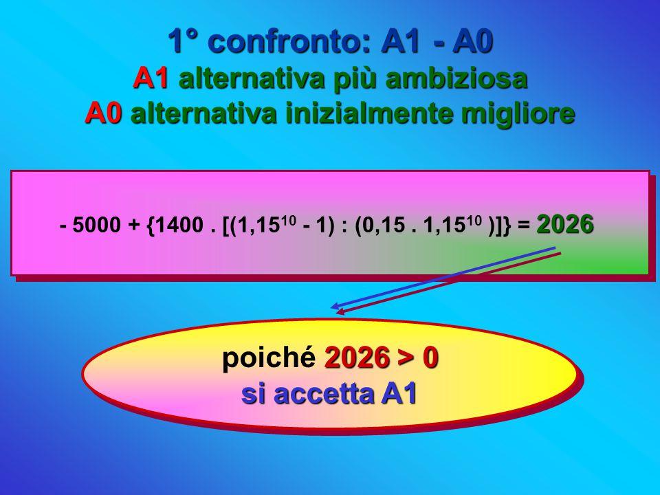 1° confronto: A1 - A0 A1 alternativa più ambiziosa A0 alternativa inizialmente migliore