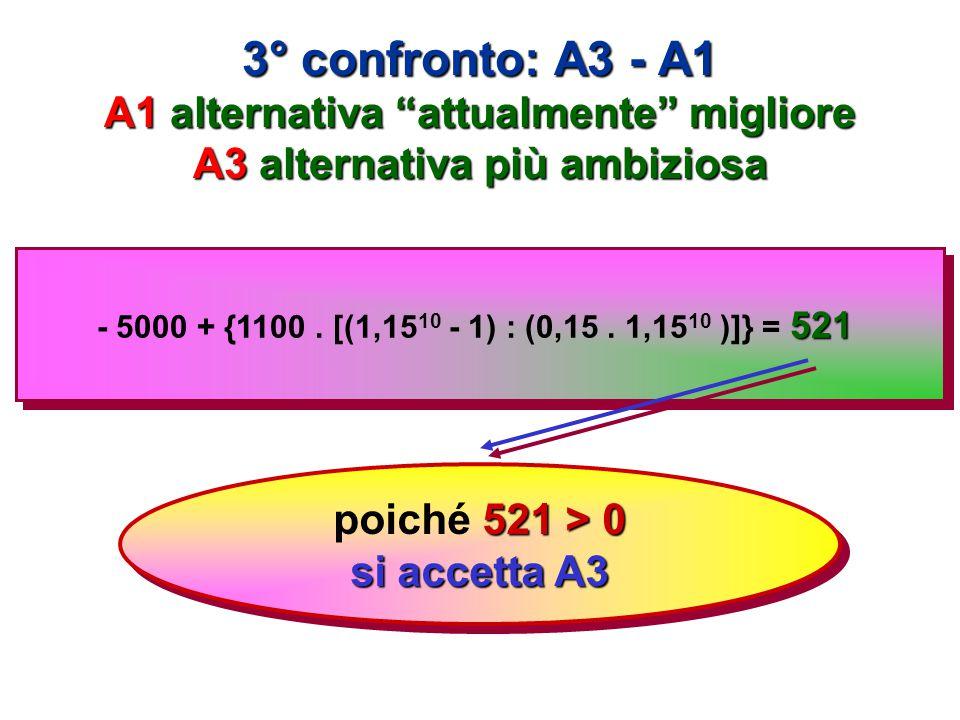3° confronto: A3 - A1 A1 alternativa attualmente migliore A3 alternativa più ambiziosa