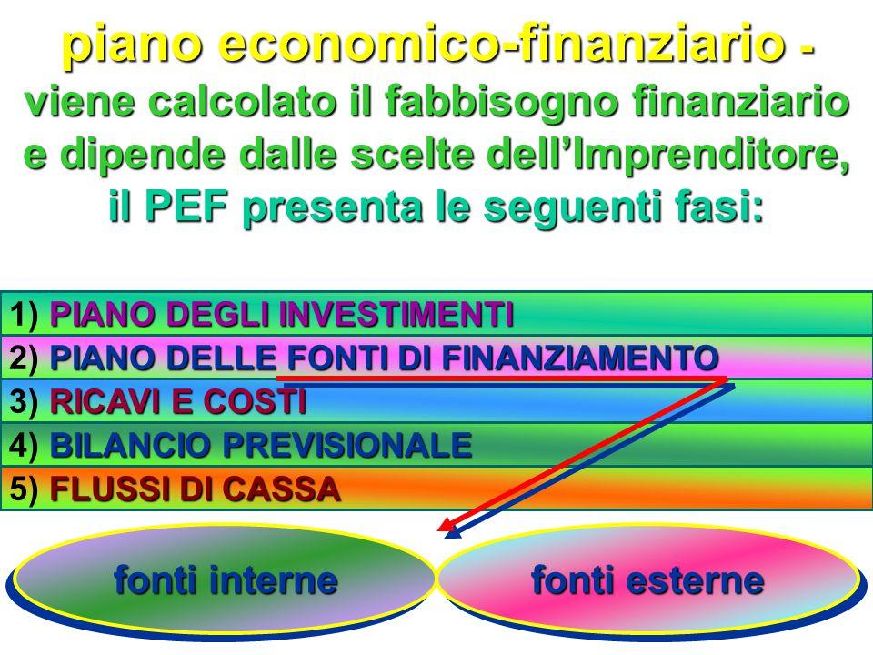 piano economico-finanziario - viene calcolato il fabbisogno finanziario e dipende dalle scelte dell'Imprenditore, il PEF presenta le seguenti fasi: