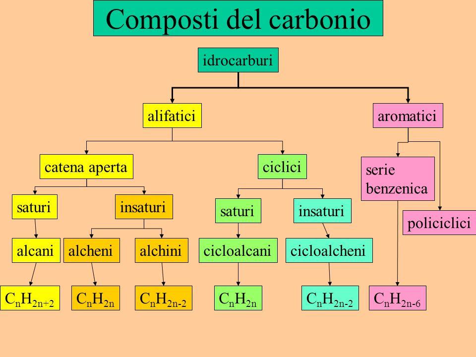 Composti del carbonio idrocarburi alifatici aromatici catena aperta