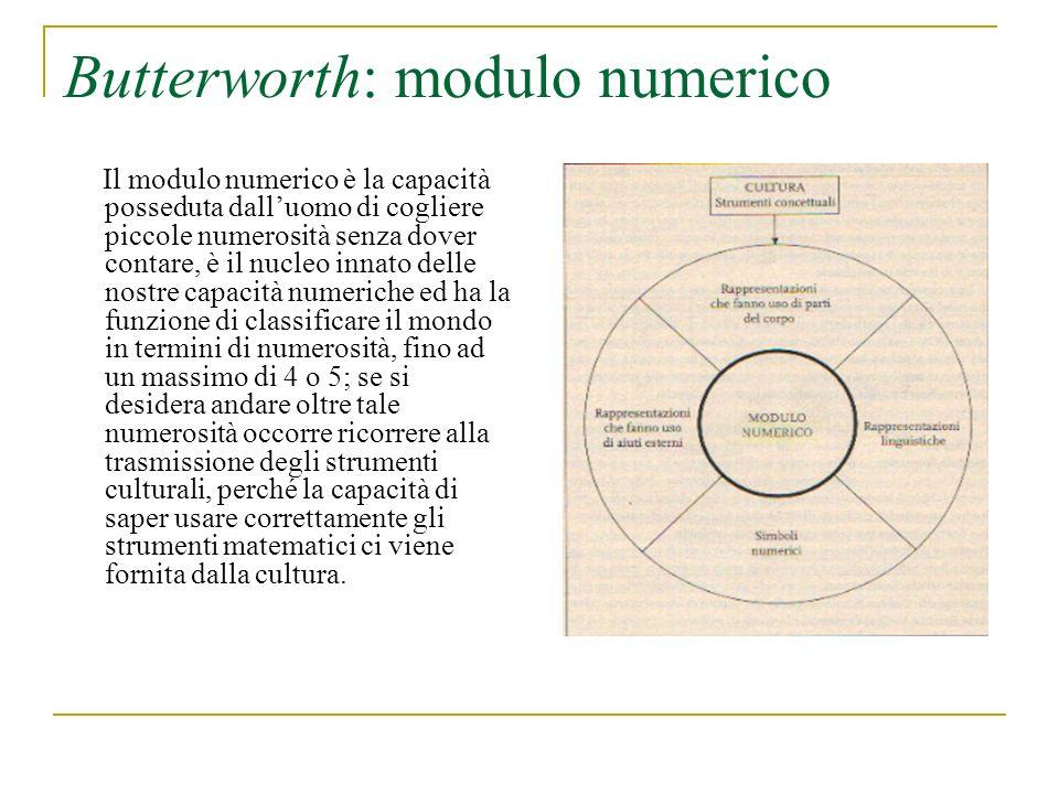 Butterworth: modulo numerico