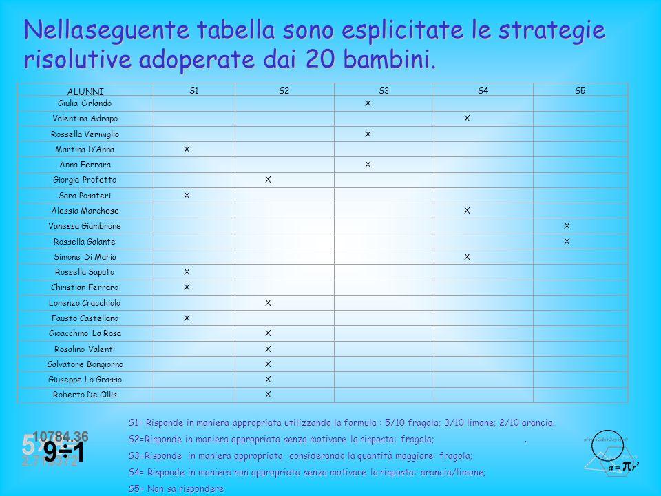 Nella seguente tabella sono esplicitate le strategie risolutive adoperate dai 20 bambini.