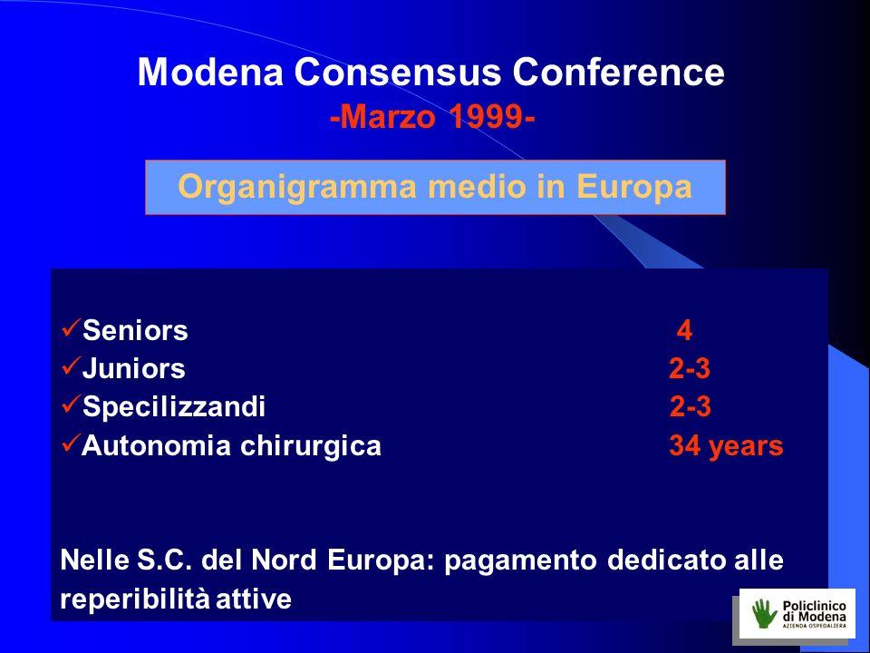 Modena Consensus Conference Organigramma medio in Europa