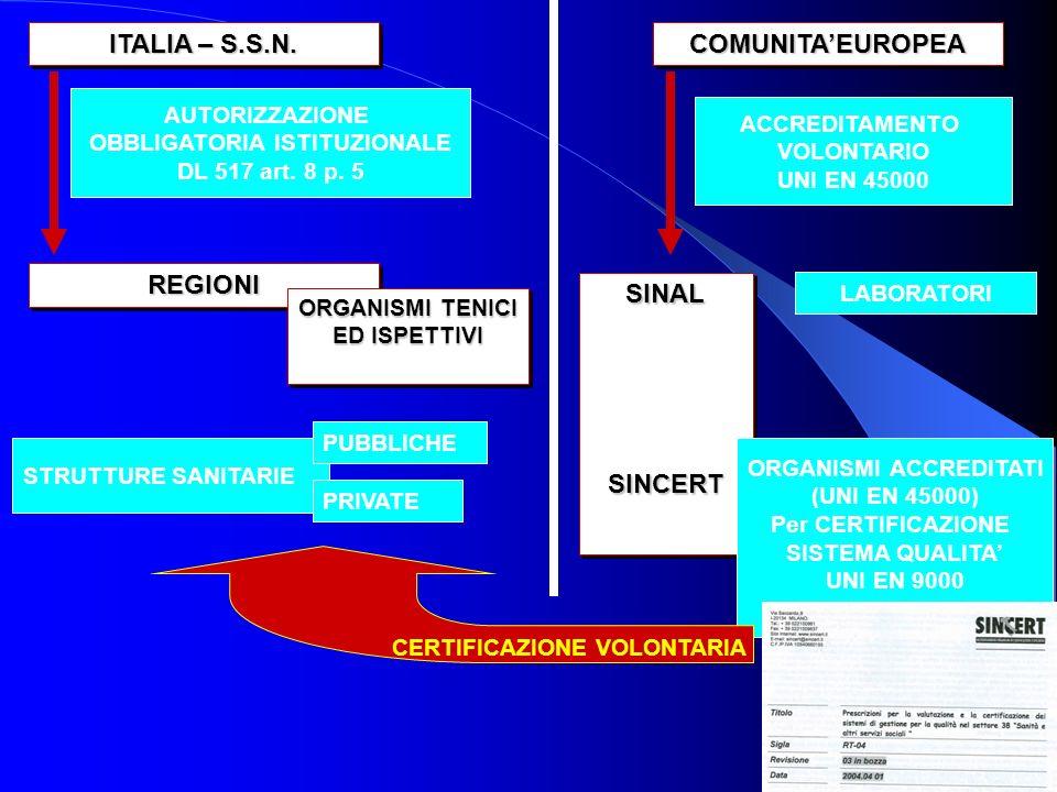 ITALIA – S.S.N. COMUNITA'EUROPEA REGIONI SINAL SINCERT
