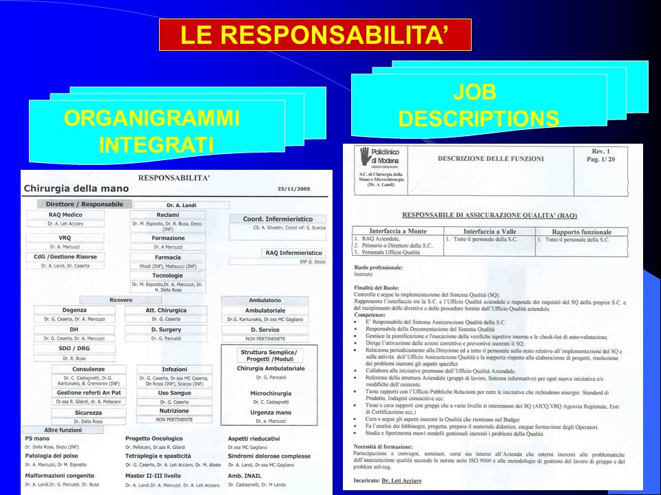 LE RESPONSABILITA' JOB DESCRIPTIONS ORGANIGRAMMI INTEGRATI