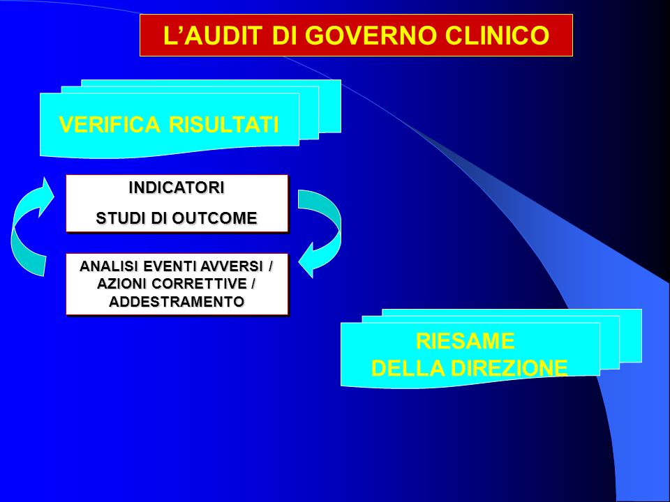 L'AUDIT DI GOVERNO CLINICO