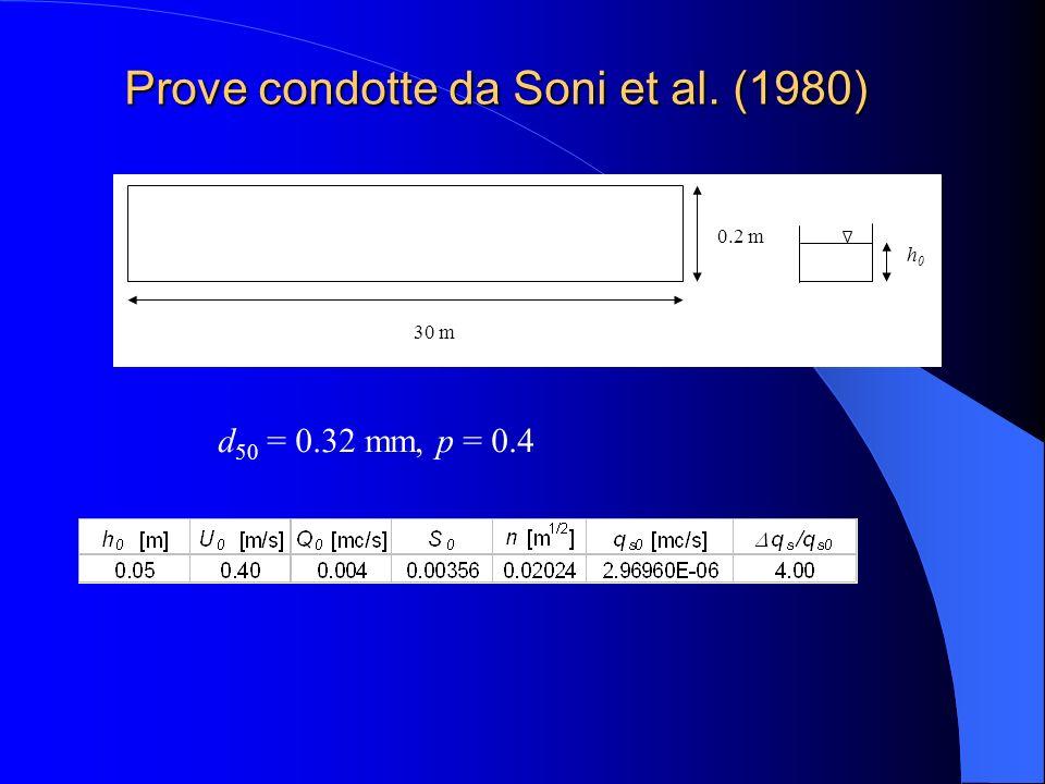 Prove condotte da Soni et al. (1980)