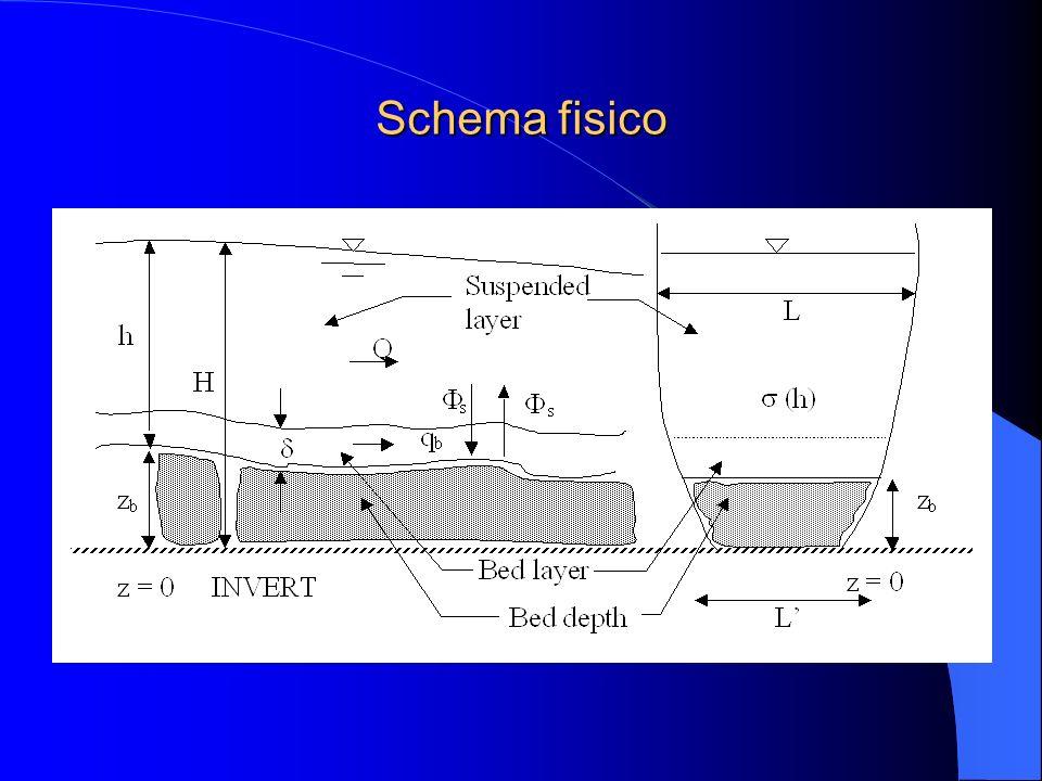 Schema fisico dire che si distingue il trasporto di fondo da quello in sospensione