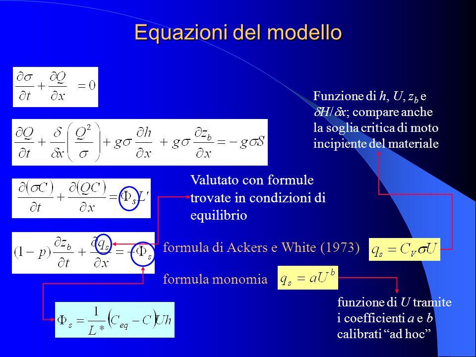 Equazioni del modello Funzione di h, U, zb e dH/dx; compare anche la soglia critica di moto incipiente del materiale.
