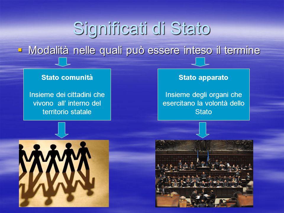 Significati di Stato Modalità nelle quali può essere inteso il termine