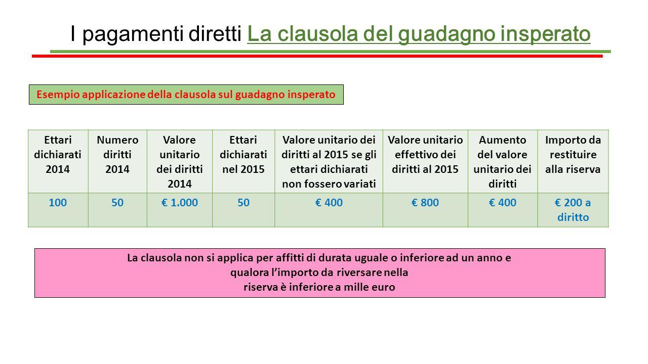 I pagamenti diretti La clausola del guadagno insperato