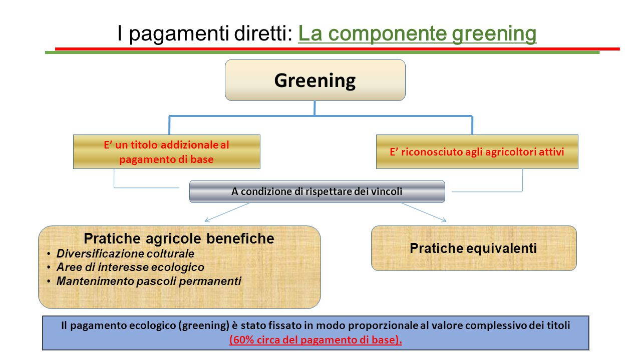 I pagamenti diretti: La componente greening