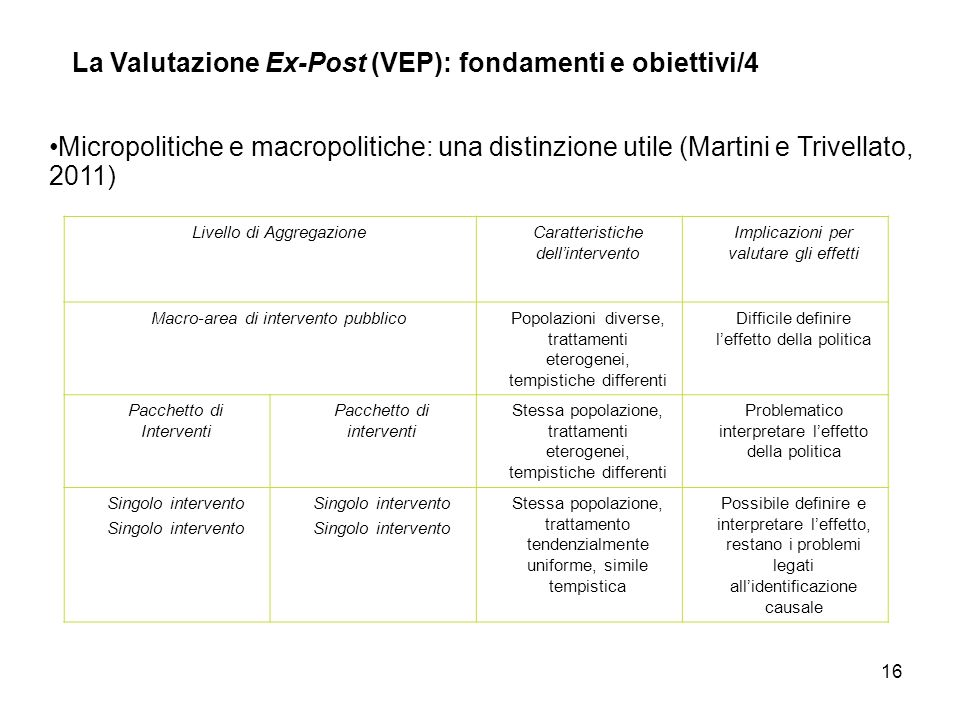 La Valutazione Ex-Post (VEP): fondamenti e obiettivi/4