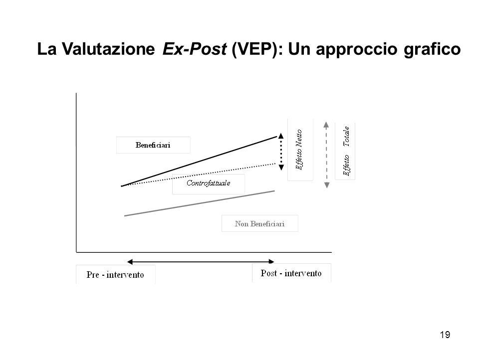 La Valutazione Ex-Post (VEP): Un approccio grafico