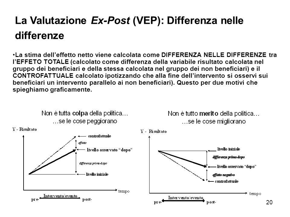 La Valutazione Ex-Post (VEP): Differenza nelle differenze