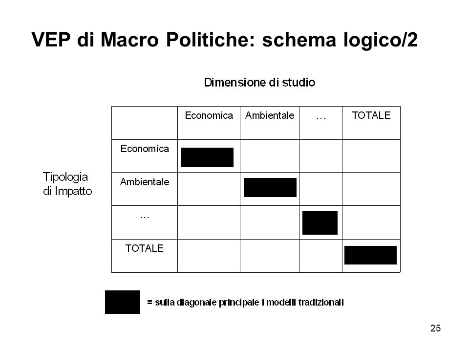 VEP di Macro Politiche: schema logico/2