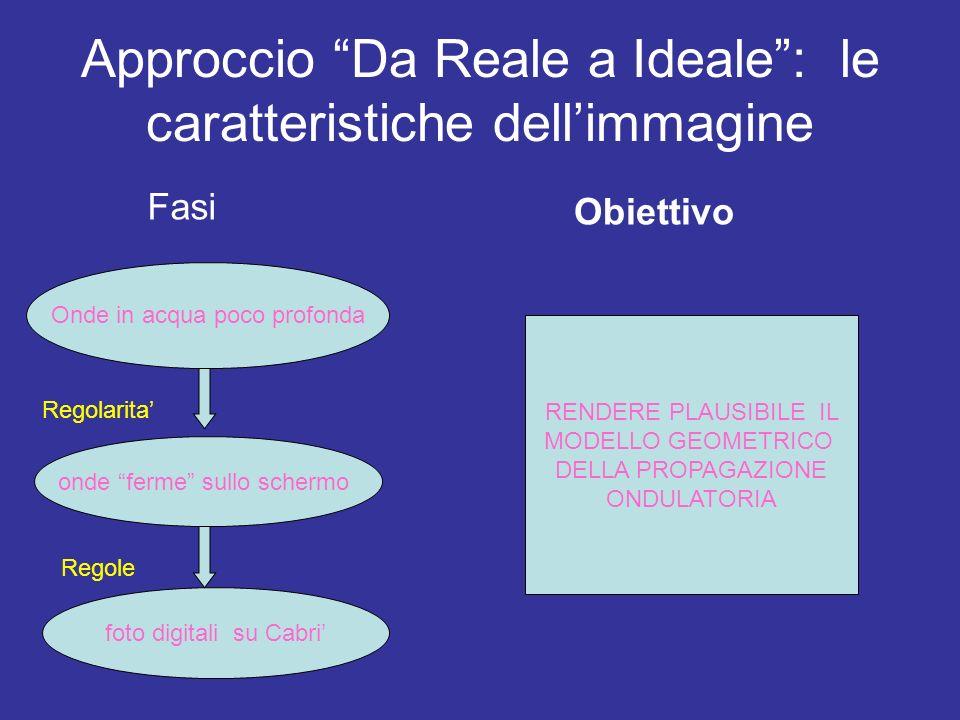 Approccio Da Reale a Ideale : le caratteristiche dell'immagine