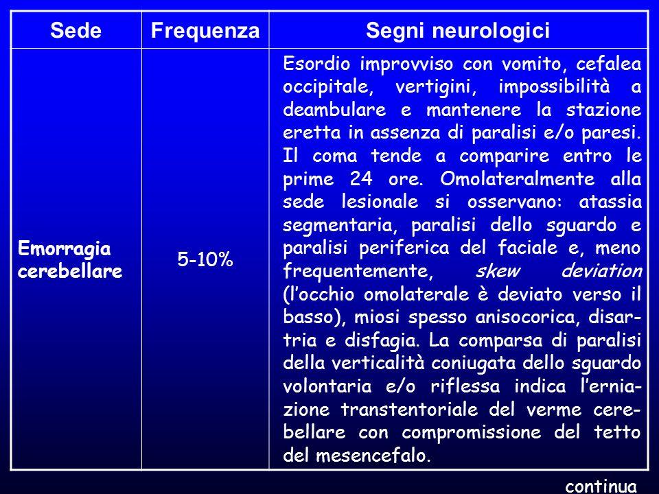 Sede Frequenza Segni neurologici