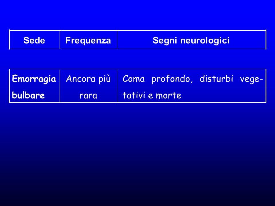 Segni neurologici Frequenza. Sede. Coma profondo, disturbi vege-tativi e morte. Ancora più rara.
