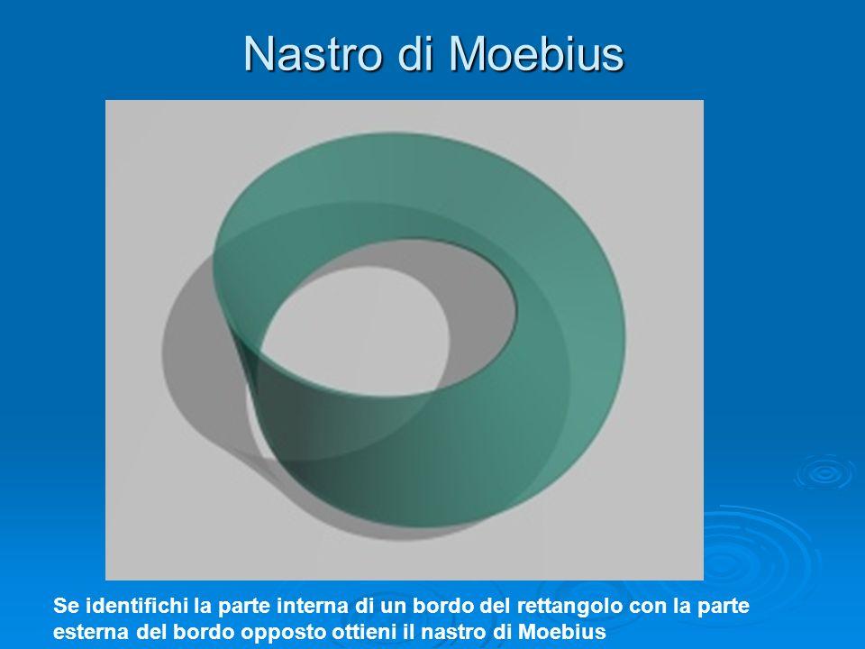 Nastro di Moebius Se identifichi la parte interna di un bordo del rettangolo con la parte esterna del bordo opposto ottieni il nastro di Moebius.