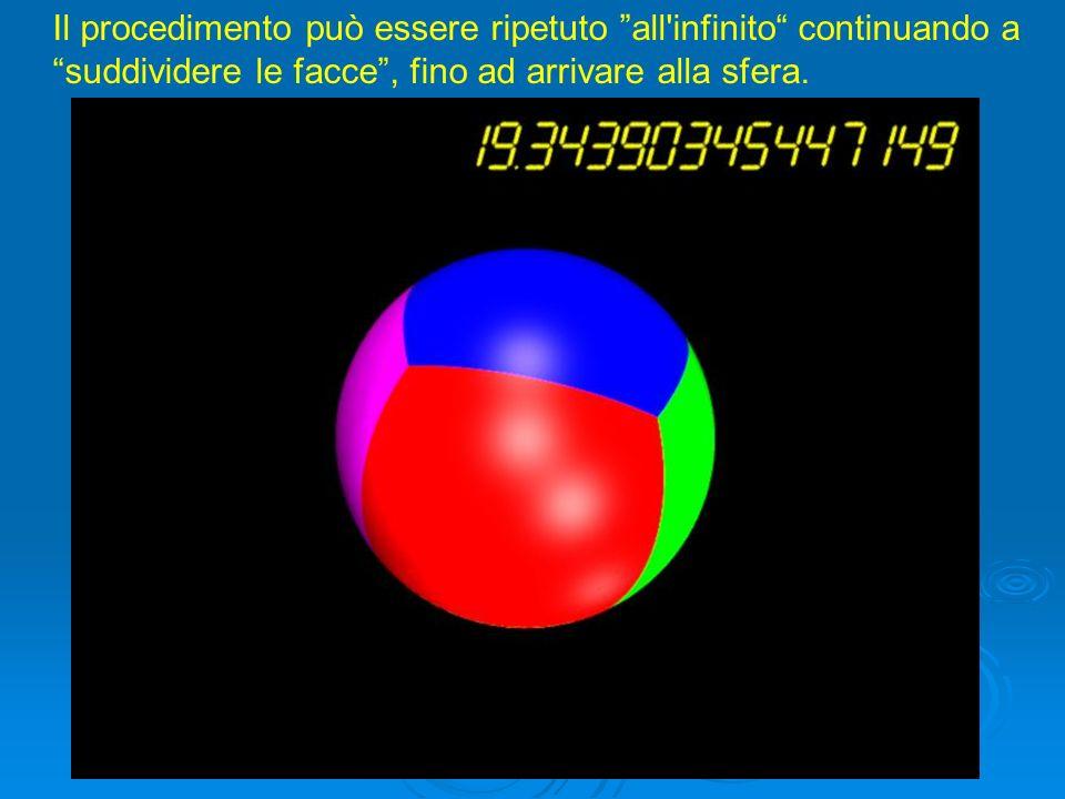Il procedimento può essere ripetuto all infinito continuando a suddividere le facce , fino ad arrivare alla sfera.