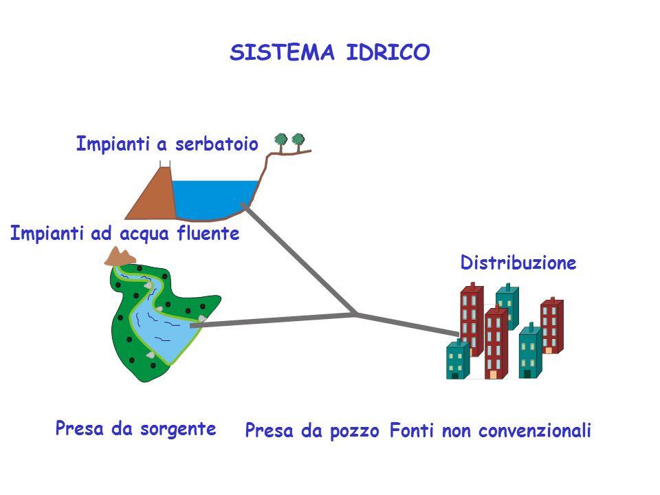 Impianti ad acqua fluente Fonti non convenzionali