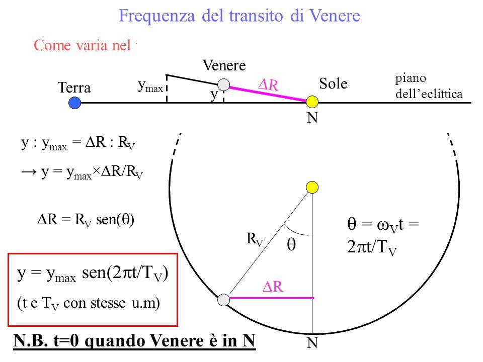 Frequenza del transito di Venere