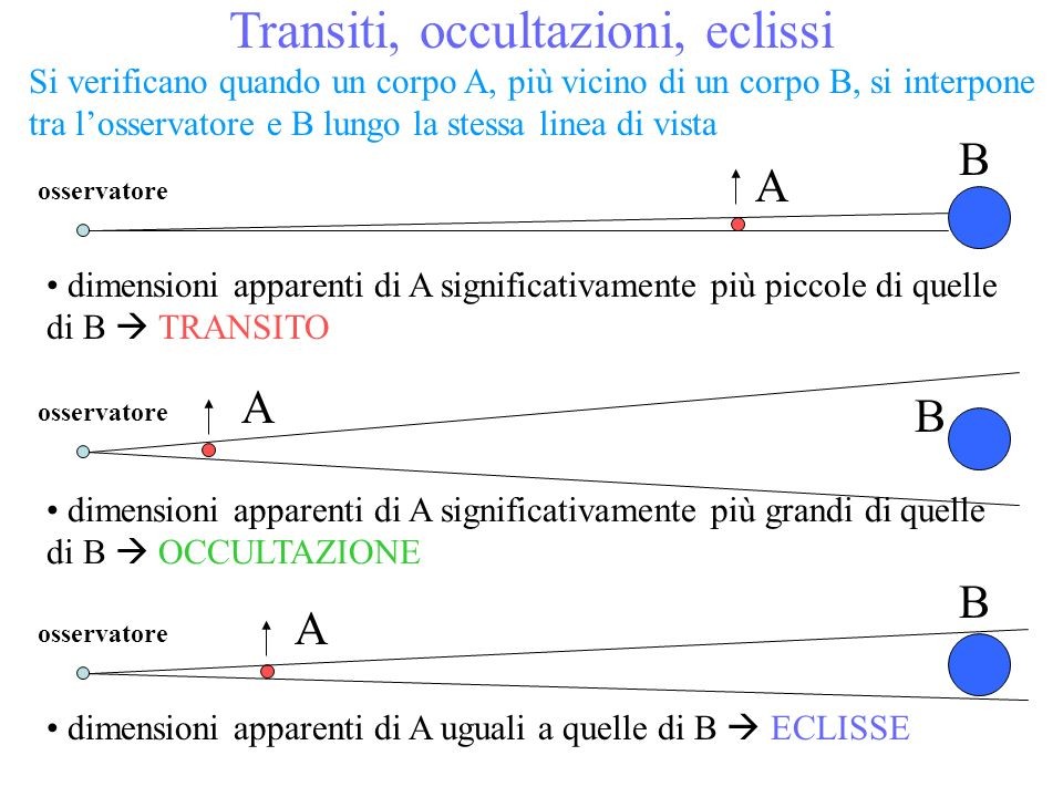 Transiti, occultazioni, eclissi