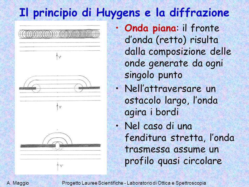 Il principio di Huygens e la diffrazione