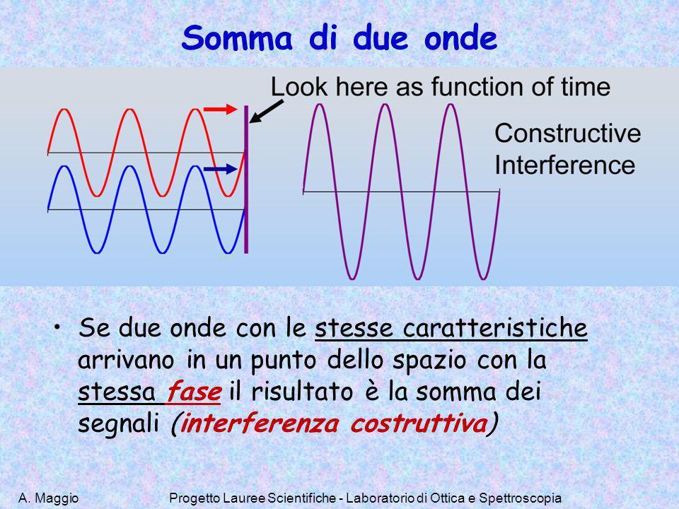 Progetto Lauree Scientifiche - Laboratorio di Ottica e Spettroscopia
