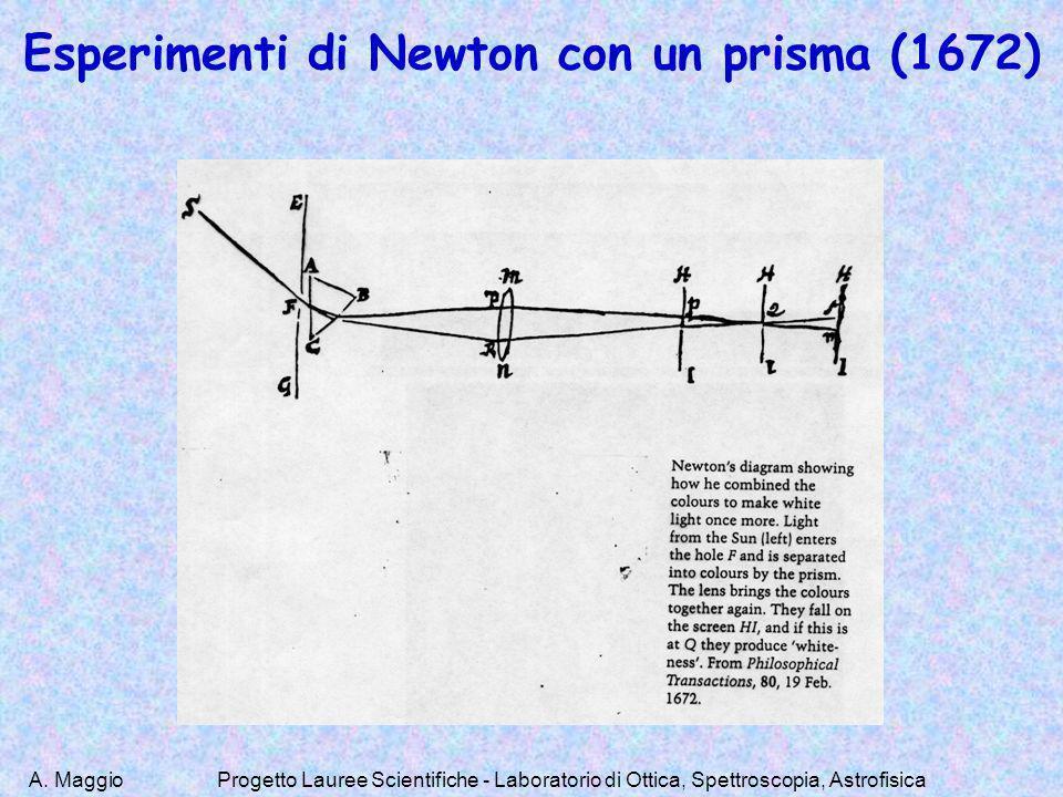 Esperimenti di Newton con un prisma (1672)