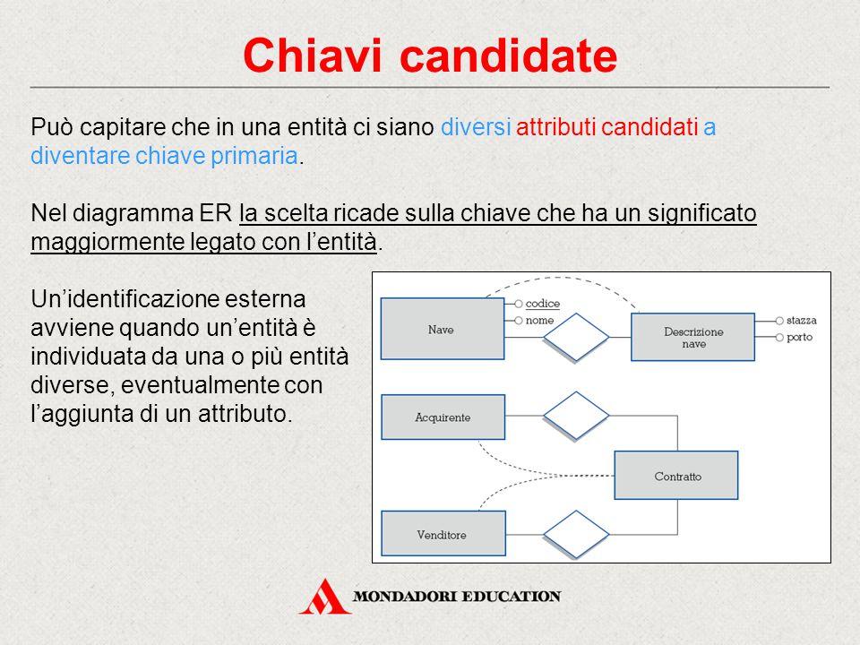 Chiavi candidate Può capitare che in una entità ci siano diversi attributi candidati a diventare chiave primaria.