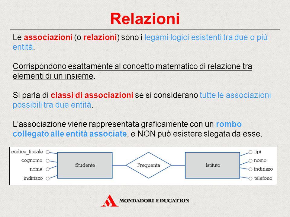 Relazioni Le associazioni (o relazioni) sono i legami logici esistenti tra due o più entità.