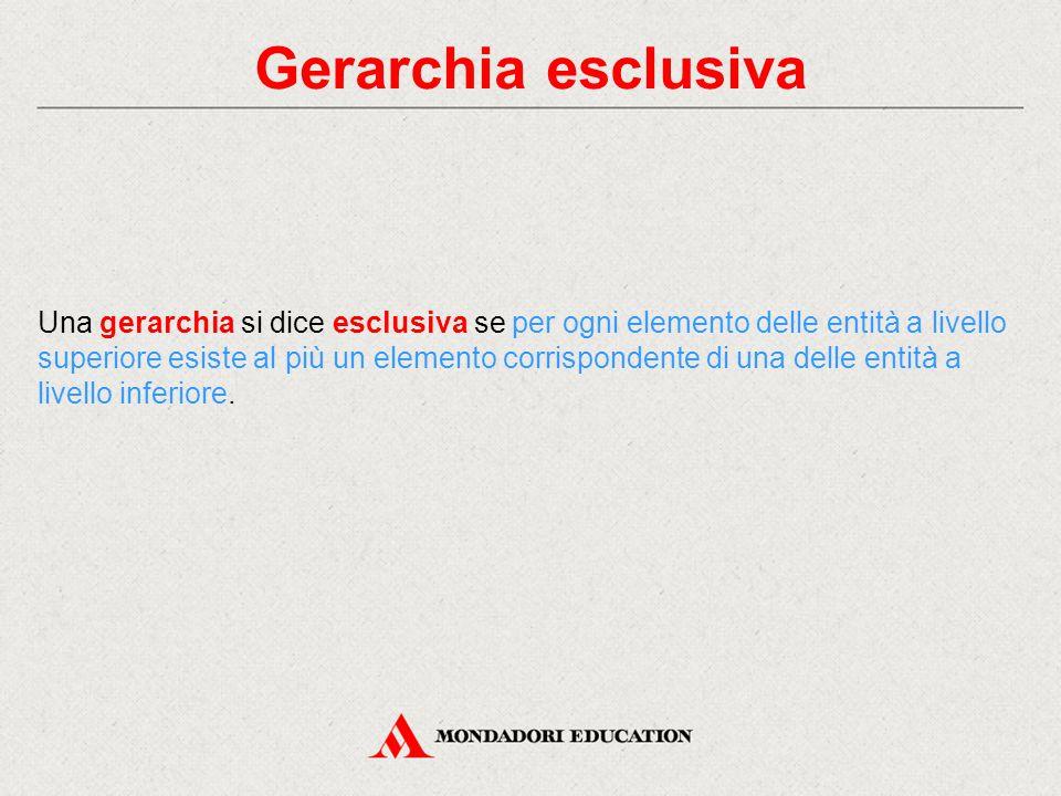 Gerarchia esclusiva
