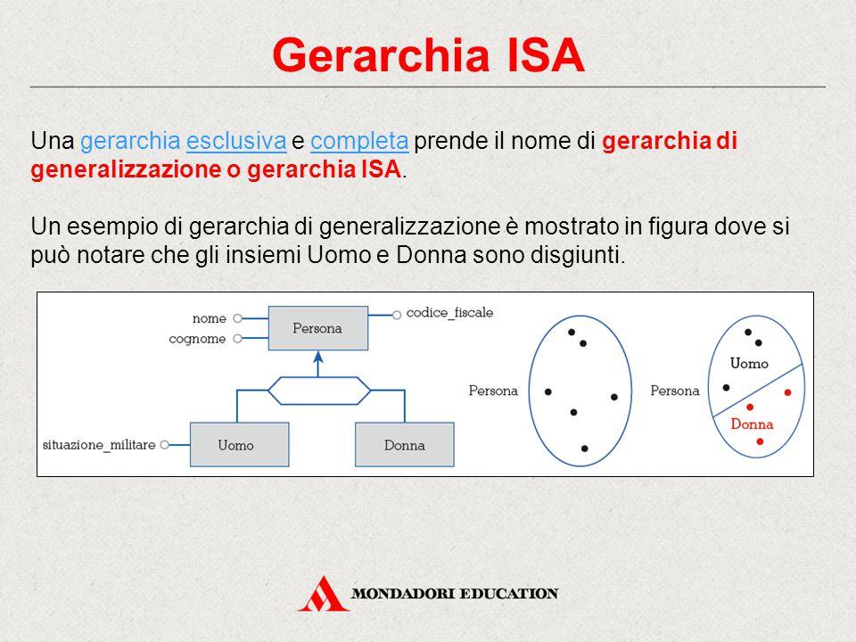 Gerarchia ISA Una gerarchia esclusiva e completa prende il nome di gerarchia di generalizzazione o gerarchia ISA.